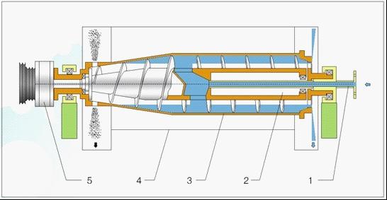 Декантирующая центрифуга alfa laval конорд котлы с чугунным теплообменником